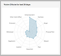 Victim effects report thumbnail
